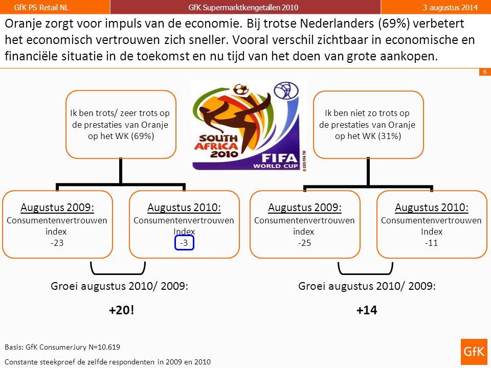 6 GfK PS Retail NLGfK Supermarktkengetallen 20103 augustus 2014 Oranje zorgt voor impuls van de economie. Bij trotse Nederlanders (69%) verbetert het