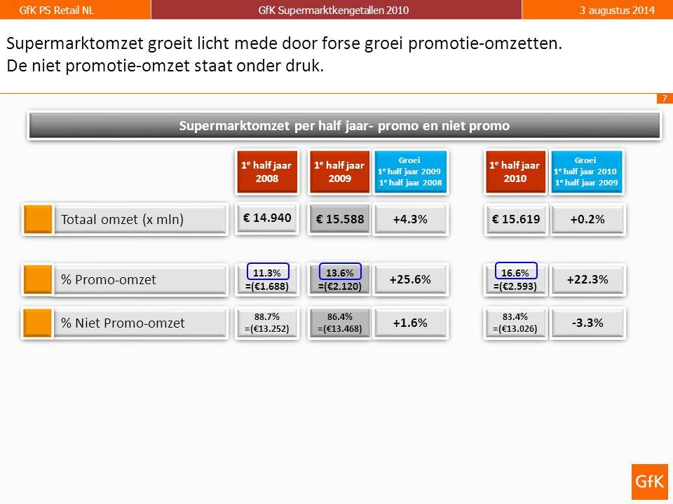 8 GfK PS Retail NLGfK Supermarktkengetallen 20103 augustus 2014 Promotie-aandelen (totaal supermarkten) 1 e half jaar 2009 1 e half jaar 2009 1 e half jaar 2008 1 e half jaar 2008 1 e half jaar 2010 1 e half jaar 2010 Groei-index 1 e half jaar 2010 1 e half jaar 2009 Groei-index 1 e half jaar 2010 1 e half jaar 2009 Bijna alle assortimentsgroepen laten een groei van verkopen in promotie zien.