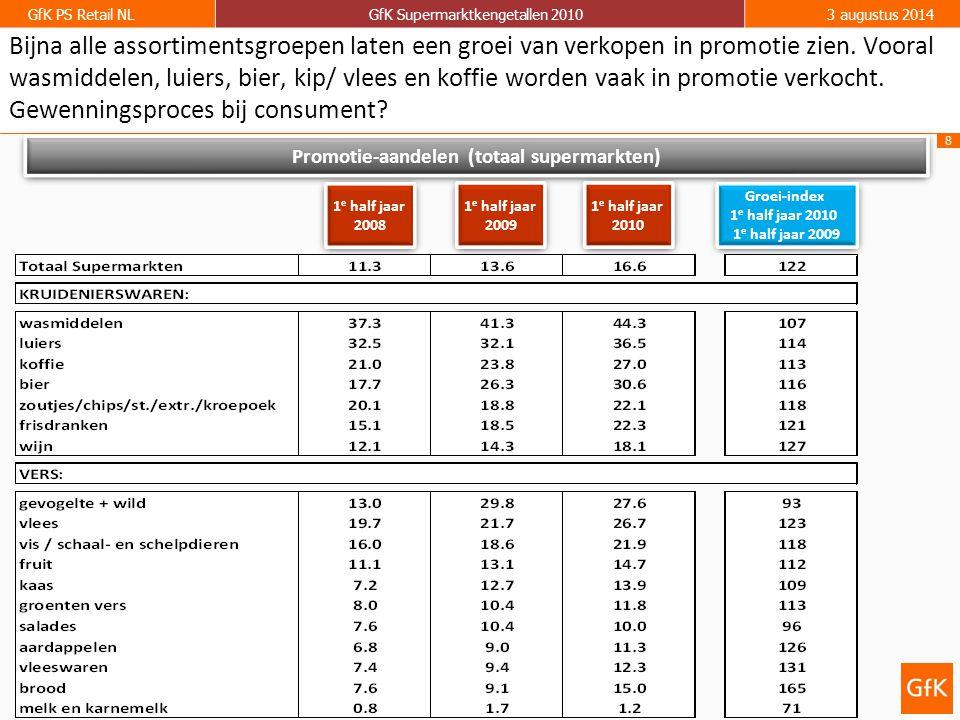 8 GfK PS Retail NLGfK Supermarktkengetallen 20103 augustus 2014 Promotie-aandelen (totaal supermarkten) 1 e half jaar 2009 1 e half jaar 2009 1 e half