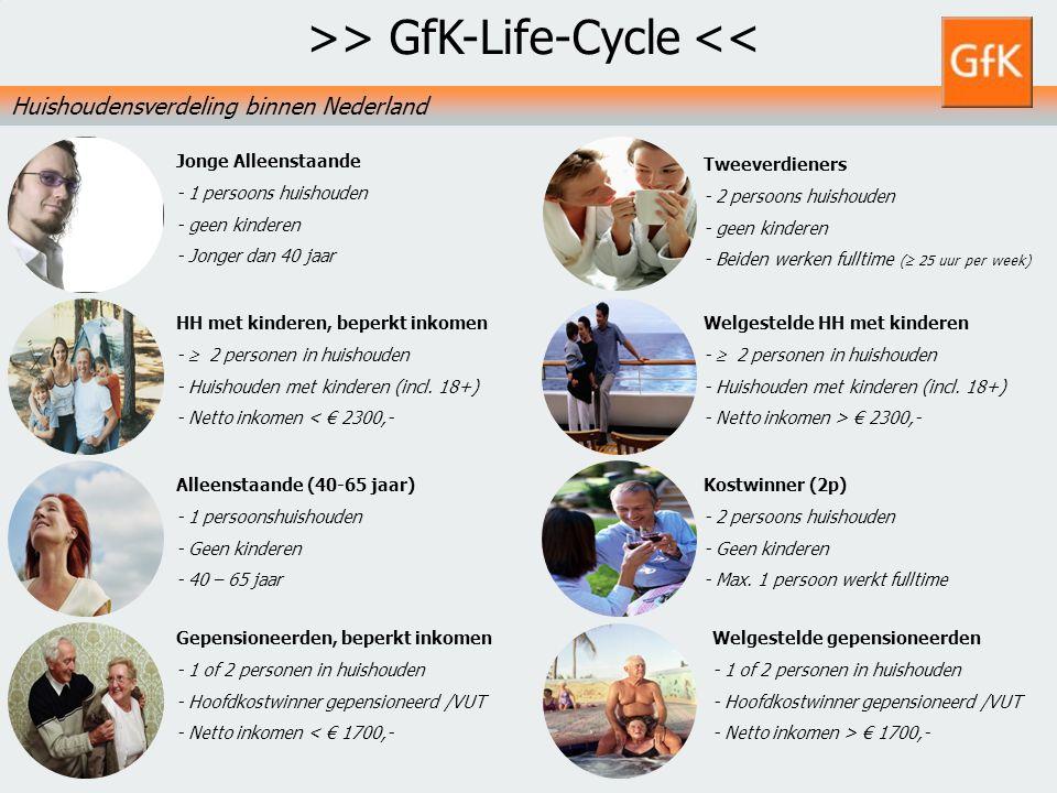 9 GfK PS Retail NLGfK Supermarktkengetallen 20103 augustus 2014 Tweeverdieners - 2 persoons huishouden - geen kinderen - Beiden werken fulltime (  25