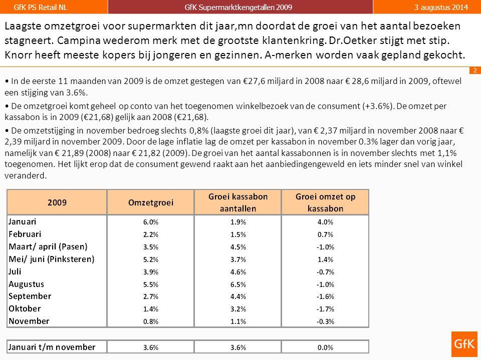2 GfK PS Retail NLGfK Supermarktkengetallen 20093 augustus 2014 In de eerste 11 maanden van 2009 is de omzet gestegen van €27,6 miljard in 2008 naar € 28,6 miljard in 2009, oftewel een stijging van 3.6%.