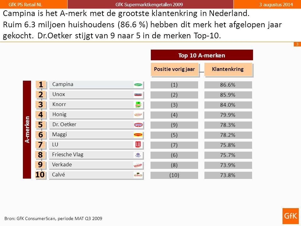 3 GfK PS Retail NLGfK Supermarktkengetallen 20093 augustus 2014 86.6% 84.0% 85.9% (1) (3) (2) Top 10 A-merken 79.9%(4) Campina Knorr Unox Klantenkring Positie vorig jaar Honig 1 1 2 2 3 3 4 4 A-merken 78.3%(9) Dr.