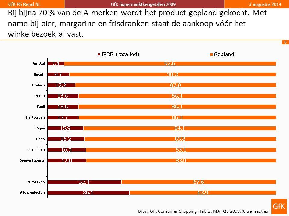 6 GfK PS Retail NLGfK Supermarktkengetallen 20093 augustus 2014 Bron: GfK Consumer Shopping Habits, MAT Q3 2009, % transacties Bij bijna 70 % van de A