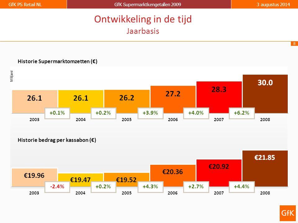 8 GfK PS Retail NLGfK Supermarktkengetallen 20093 augustus 2014 Historie Supermarktomzetten (€) Historie bedrag per kassabon (€) +0.1%+0.2%+3.9%+4.0%+6.2% -2.4%+0.2%+4.3%+2.7%+4.4% Ontwikkeling in de tijd Jaarbasis