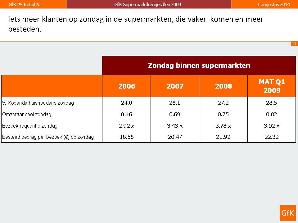 11 GfK PS Retail NLGfK Supermarktkengetallen 20093 augustus 2014 Iets meer klanten op zondag in de supermarkten, die vaker komen en meer besteden.