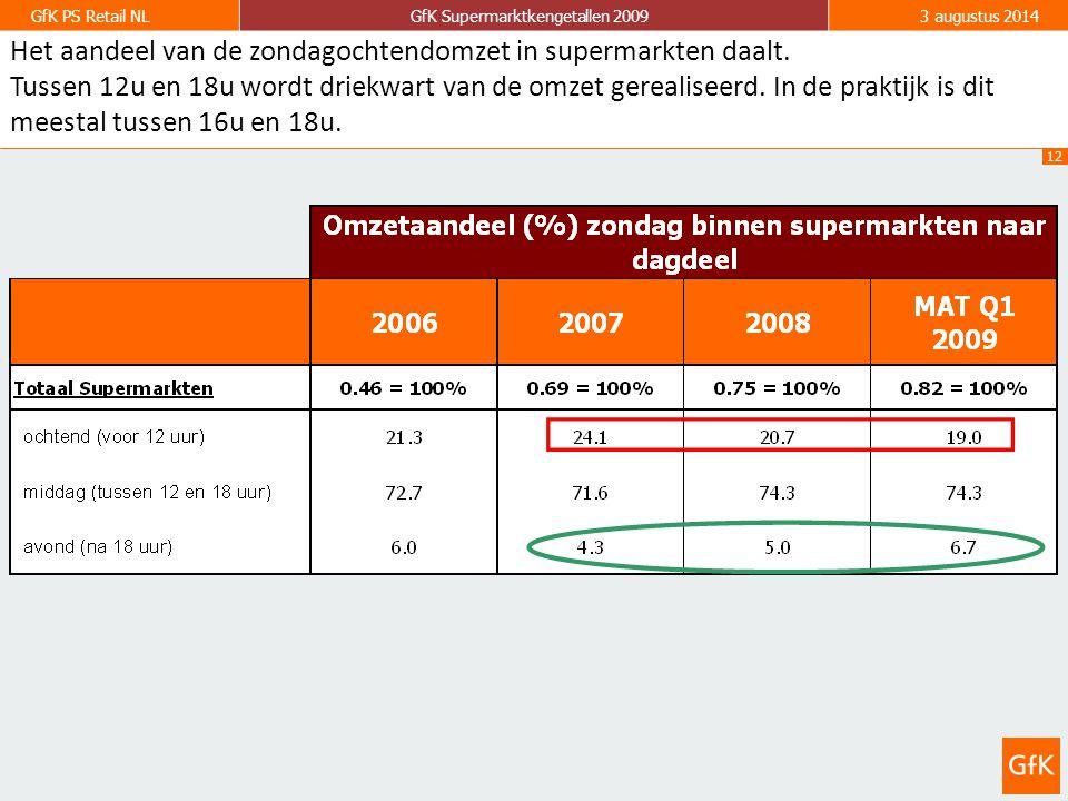 12 GfK PS Retail NLGfK Supermarktkengetallen 20093 augustus 2014 Het aandeel van de zondagochtendomzet in supermarkten daalt.