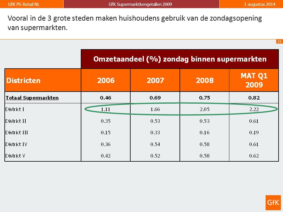16 GfK PS Retail NLGfK Supermarktkengetallen 20093 augustus 2014 Vooral in de 3 grote steden maken huishoudens gebruik van de zondagsopening van supermarkten.