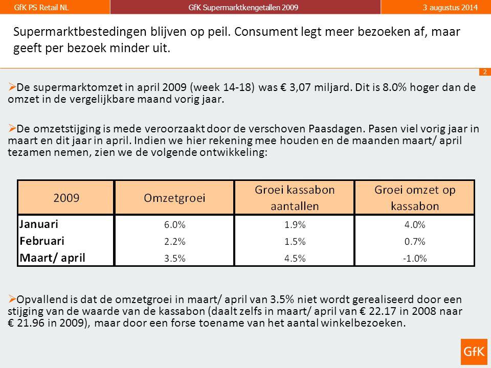 3 GfK PS Retail NLGfK Supermarktkengetallen 20093 augustus 2014 Zondagomzet in supermarkten groeit gestaag.