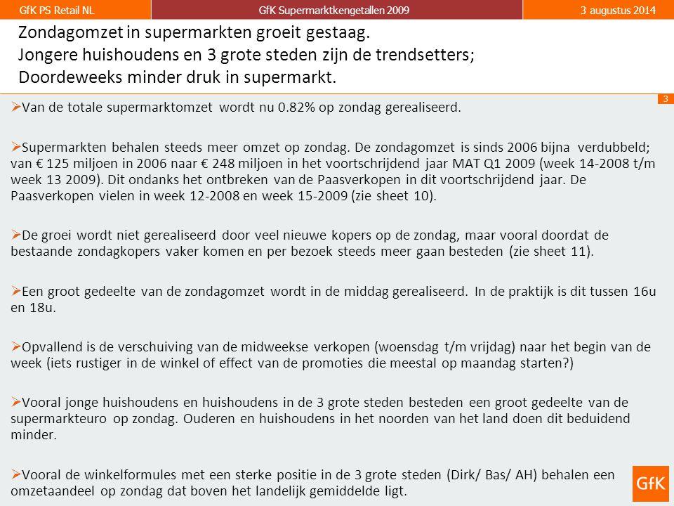 14 GfK PS Retail NLGfK Supermarktkengetallen 20093 augustus 2014 Vooral jongere huishoudens maken in toenemende mate gebruik van de zondagopening van supermarkten.