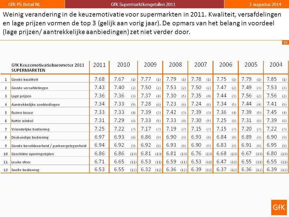 10 GfK PS Retail NLGfK Supermarktkengetallen 20113 augustus 2014 Weinig verandering in de keuzemotivatie voor supermarkten in 2011. Kwaliteit, versafd