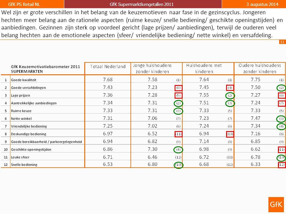 11 GfK PS Retail NLGfK Supermarktkengetallen 20113 augustus 2014 Wel zijn er grote verschillen in het belang van de keuzemotieven naar fase in de gezi