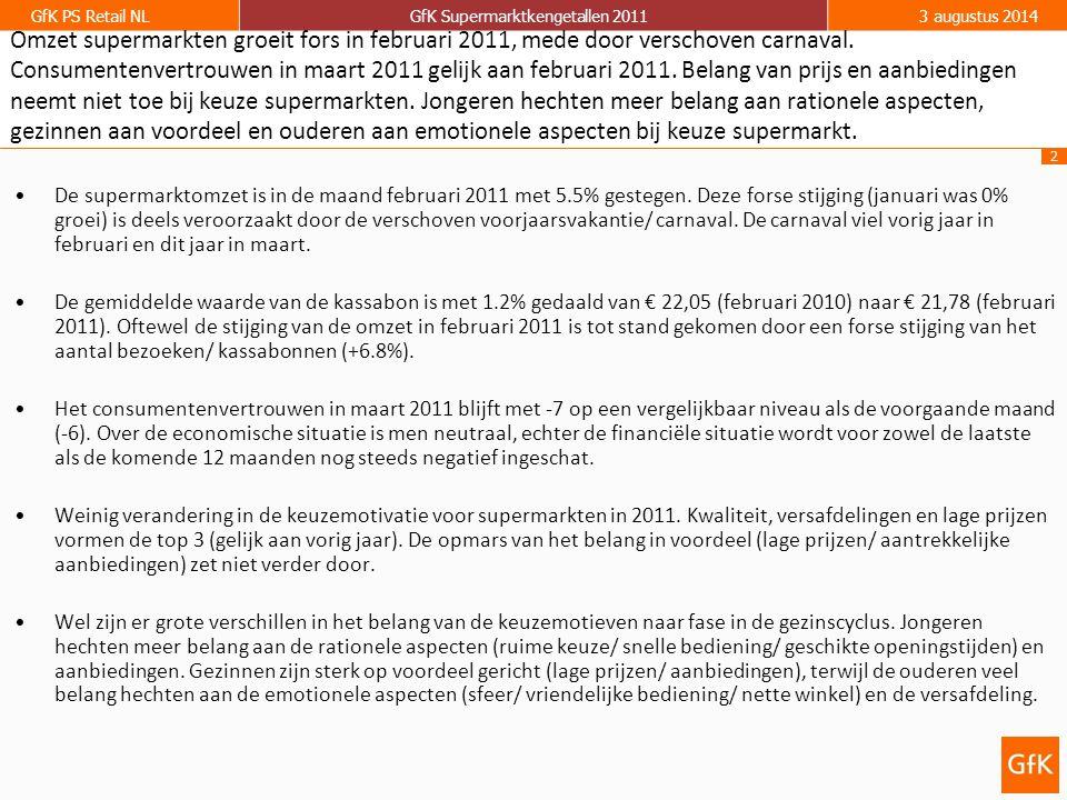 2 GfK PS Retail NLGfK Supermarktkengetallen 20113 augustus 2014 Omzet supermarkten groeit fors in februari 2011, mede door verschoven carnaval.
