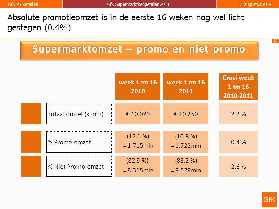 12 GfK PS Retail NLGfK Supermarktkengetallen 20113 augustus 2014 Absolute promotieomzet is in de eerste 16 weken nog wel licht gestegen (0.4%) = 1.722mln = 8.529mln = 1.715mln = 8.315mln