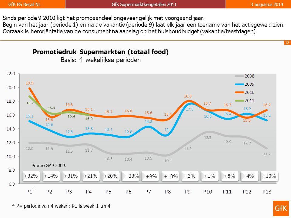 13 GfK PS Retail NLGfK Supermarktkengetallen 20113 augustus 2014 Promotiedruk Supermarkten (totaal food) Basis: 4-wekelijkse perioden +32% +14% +31% +21% +20% +3% +1% +8% -4% +10% Promo GAP 2009: +23% +9%+18% Sinds periode 9 2010 ligt het promoaandeel ongeveer gelijk met voorgaand jaar.