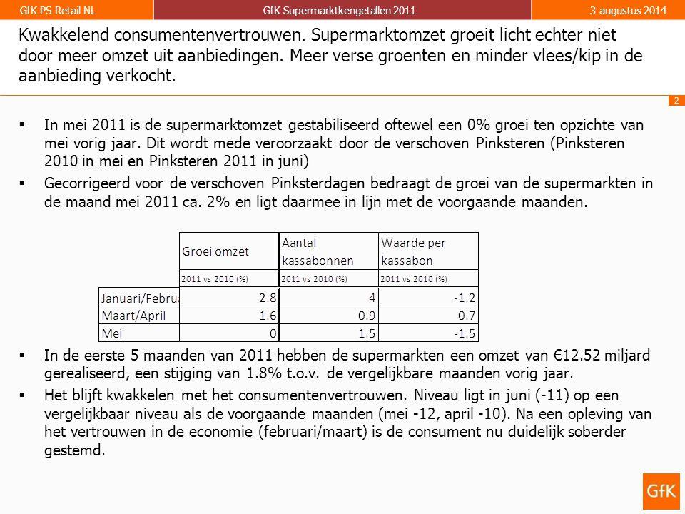 2 GfK PS Retail NLGfK Supermarktkengetallen 20113 augustus 2014 Kwakkelend consumentenvertrouwen.