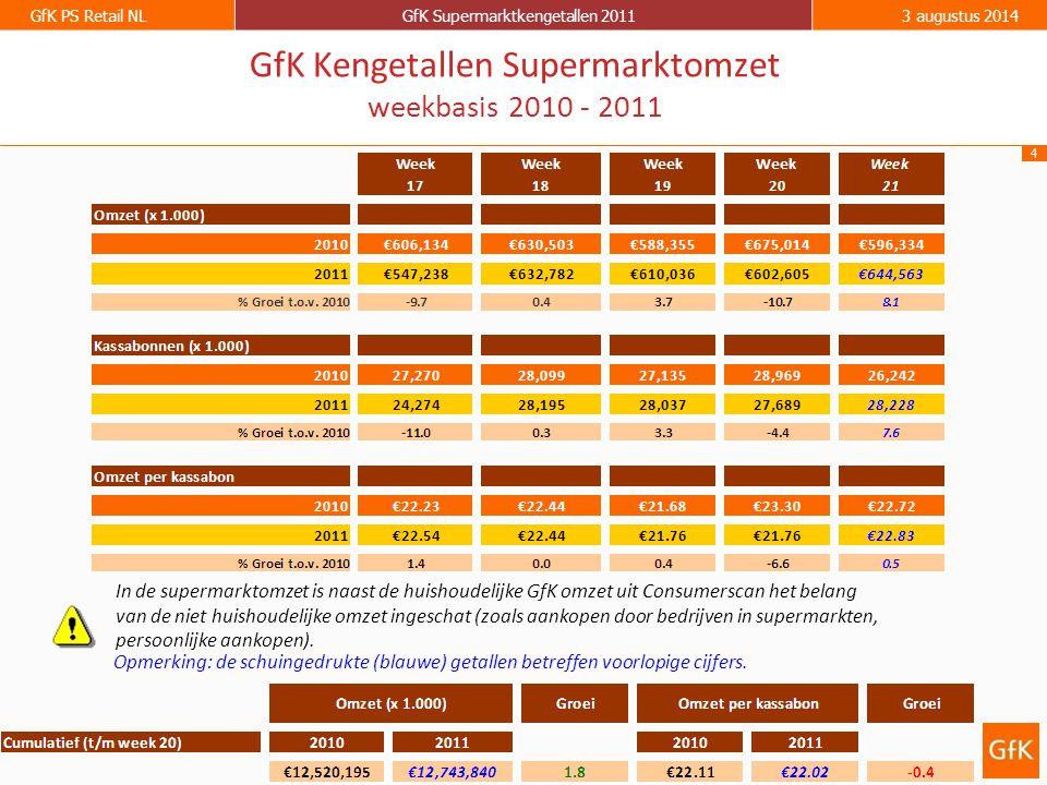 4 GfK PS Retail NLGfK Supermarktkengetallen 20113 augustus 2014 GfK Kengetallen Supermarktomzet weekbasis 2010 - 2011 Opmerking: de schuingedrukte (blauwe) getallen betreffen voorlopige cijfers.