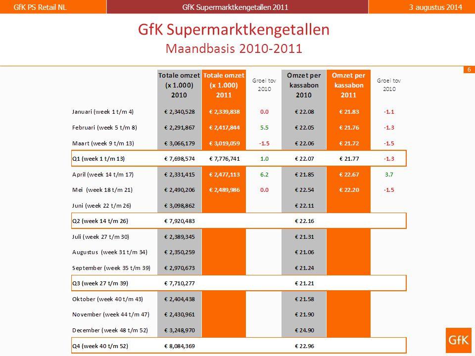 6 GfK PS Retail NLGfK Supermarktkengetallen 20113 augustus 2014 GfK Supermarktkengetallen Maandbasis 2010-2011