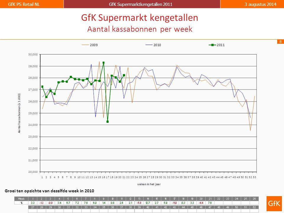 8 GfK PS Retail NLGfK Supermarktkengetallen 20113 augustus 2014 GfK Supermarkt kengetallen Aantal kassabonnen per week Groei ten opzichte van dezelfde week in 2010