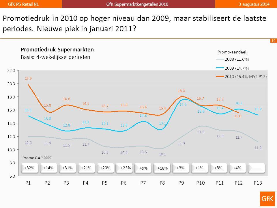 10 GfK PS Retail NLGfK Supermarktkengetallen 20103 augustus 2014 Promotiedruk Supermarkten Basis: 4-wekelijkse perioden +32% +14% +31% +21% +20% +3% +1% +8% -4% Promo GAP 2009: +23% +9%+18% Promotiedruk in 2010 op hoger niveau dan 2009, maar stabiliseert de laatste periodes.