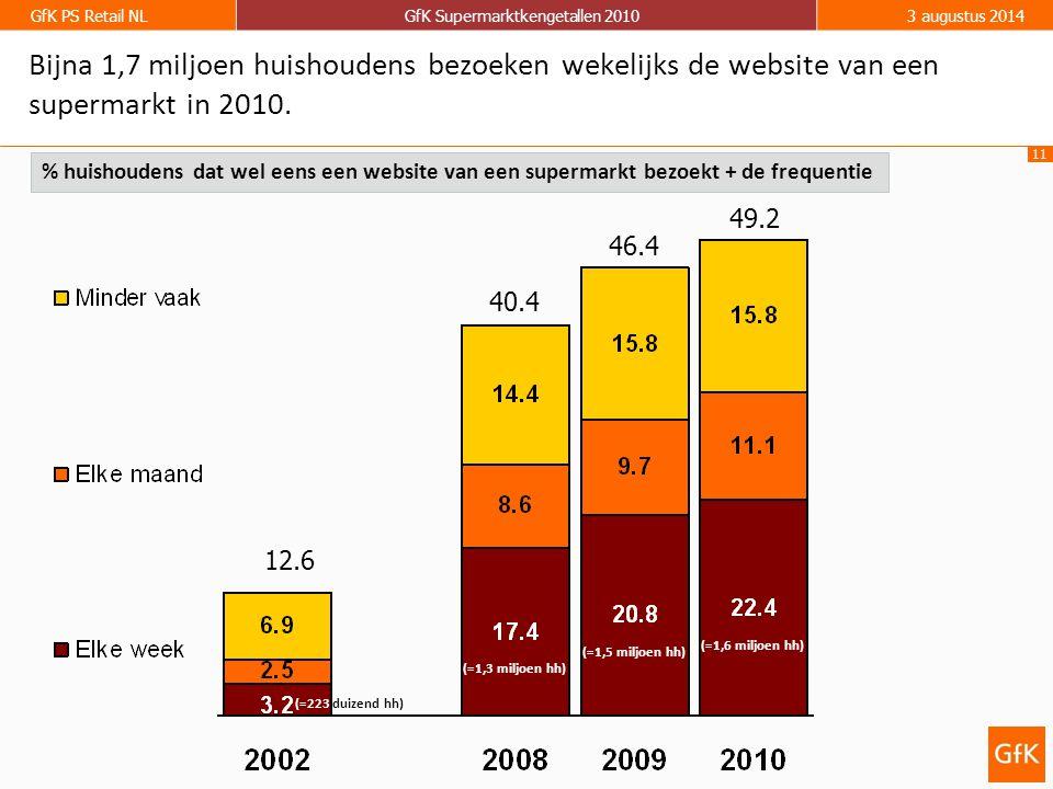 11 GfK PS Retail NLGfK Supermarktkengetallen 20103 augustus 2014 Bijna 1,7 miljoen huishoudens bezoeken wekelijks de website van een supermarkt in 2010.