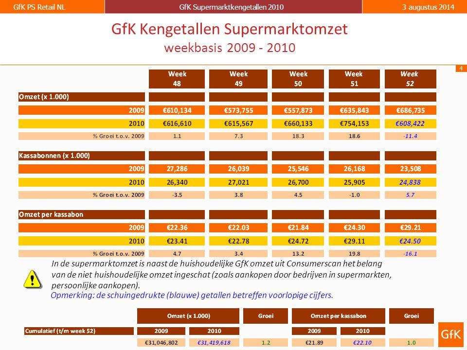 4 GfK PS Retail NLGfK Supermarktkengetallen 20103 augustus 2014 GfK Kengetallen Supermarktomzet weekbasis 2009 - 2010 Opmerking: de schuingedrukte (blauwe) getallen betreffen voorlopige cijfers.