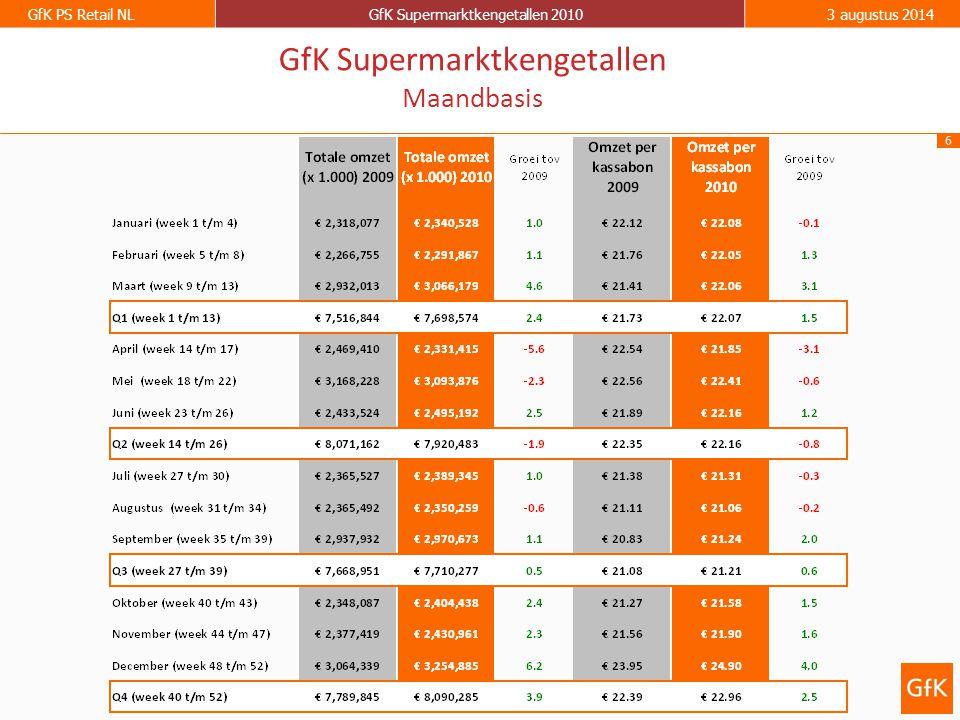 7 GfK PS Retail NLGfK Supermarktkengetallen 20103 augustus 2014 GfK Supermarktkengetallen Omzet per week (totaal assortiment) Groei ten opzichte van dezelfde week in 2009