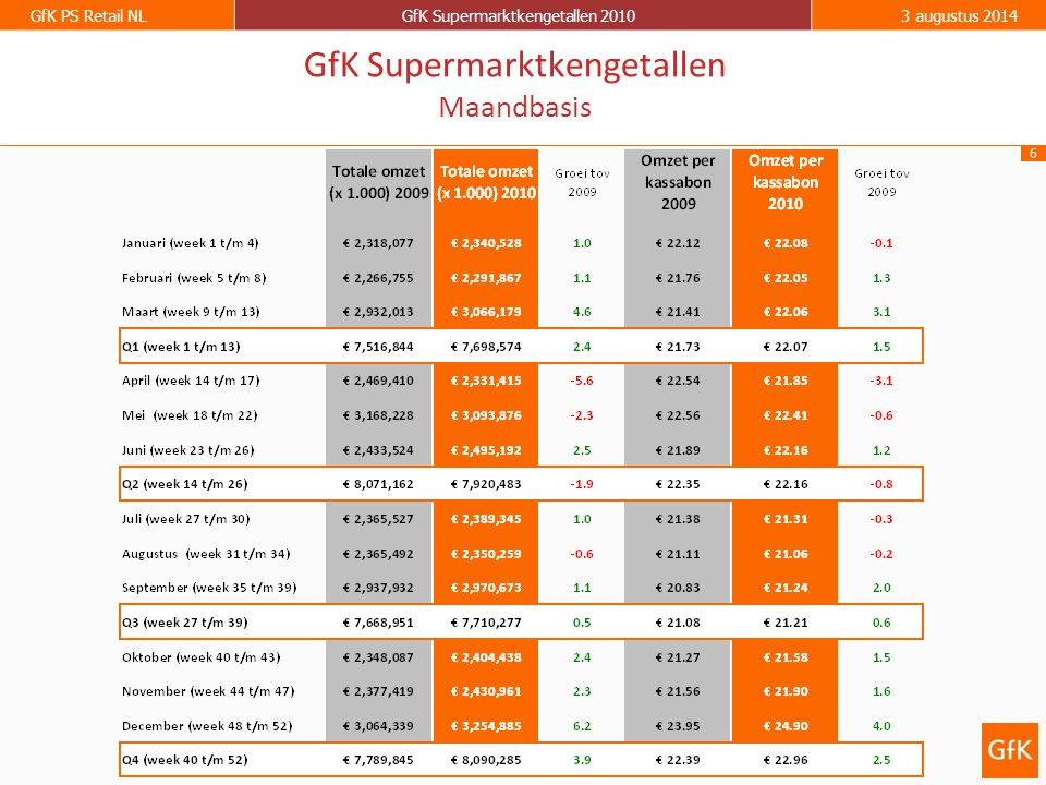 6 GfK PS Retail NLGfK Supermarktkengetallen 20103 augustus 2014 GfK Supermarktkengetallen Maandbasis