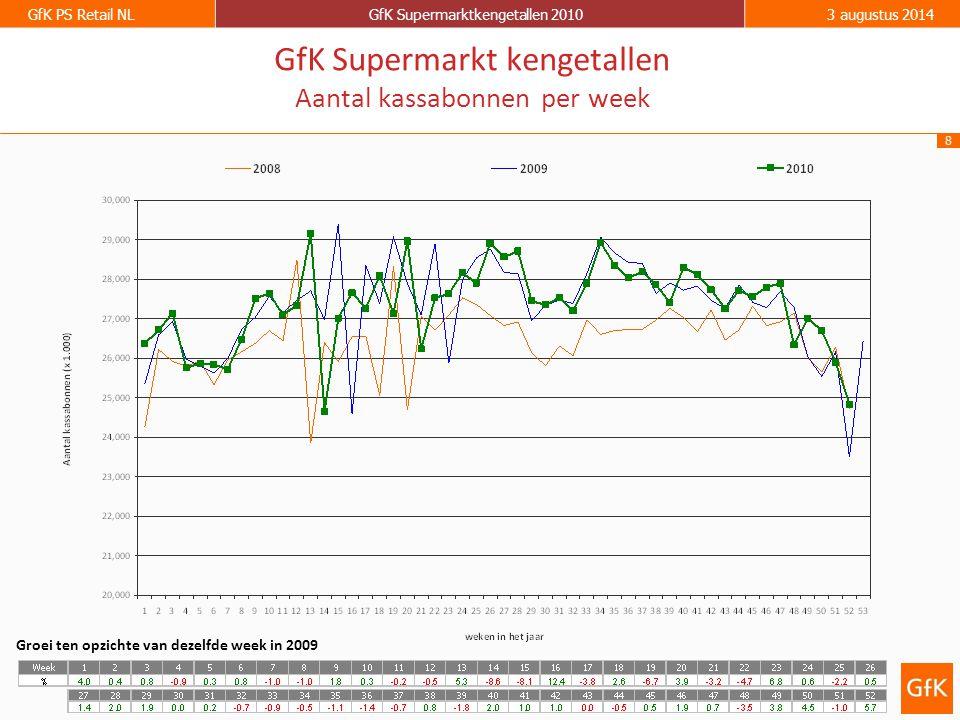 8 GfK PS Retail NLGfK Supermarktkengetallen 20103 augustus 2014 GfK Supermarkt kengetallen Aantal kassabonnen per week Groei ten opzichte van dezelfde week in 2009