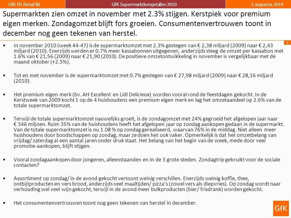 13 GfK PS Retail NLGfK Supermarktkengetallen 20103 augustus 2014 Terwijl de totale supermarktomzet nauwelijks groeit, is de zondagomzet met 24% gegroeid het afgelopen jaar naar € 346 miljoen.