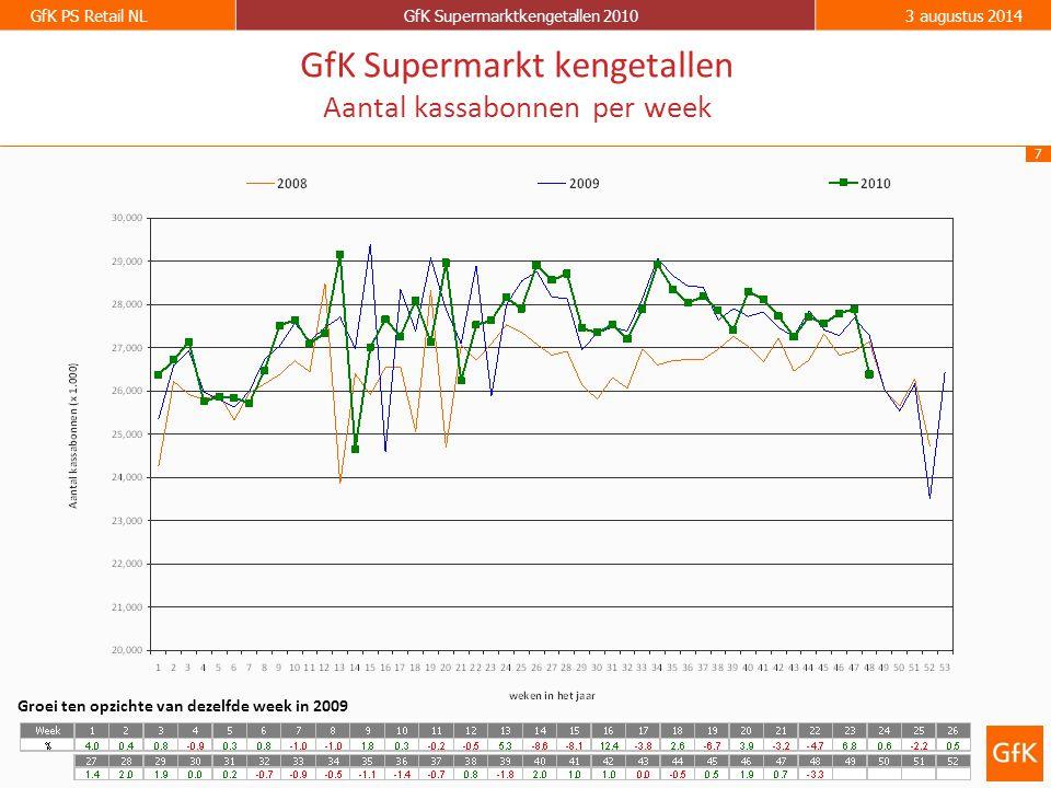 8 GfK PS Retail NLGfK Supermarktkengetallen 20103 augustus 2014 GfK Supermarkt kengetallen: Omzet per kassabon per week Groei ten opzichte van dezelfde week in 2009