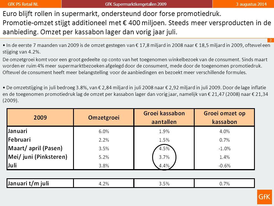 2 GfK PS Retail NLGfK Supermarktkengetallen 20093 augustus 2014 Euro blijft rollen in supermarkt, ondersteund door forse promotiedruk.