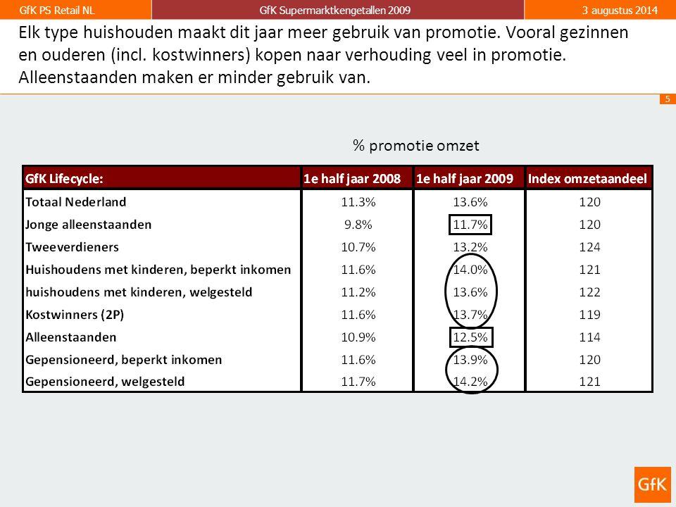 6 GfK PS Retail NLGfK Supermarktkengetallen 20093 augustus 2014 Met uitzondering van chips/ zoutjes en broodsnacks (gezondheid) is in bijna alle assortimentsgroepen de promotiedruk gestegen.