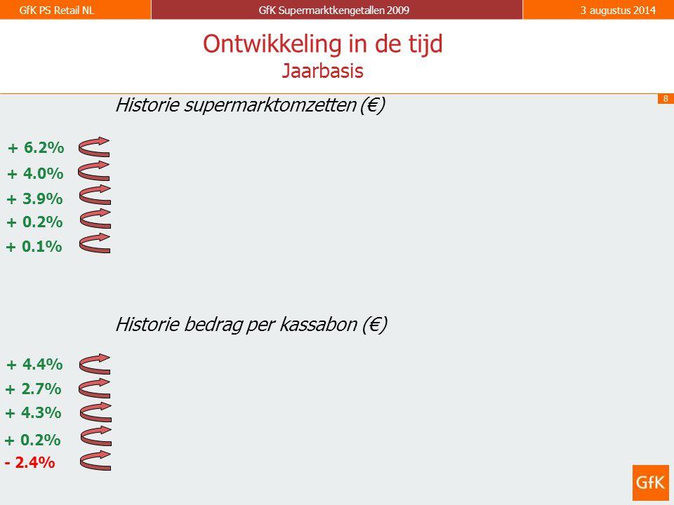 8 GfK PS Retail NLGfK Supermarktkengetallen 20093 augustus 2014 2003 2004 2005 2006 - 2.4% + 0.2% + 4.3% + 0.1% + 0.2% + 3.9% Historie supermarktomzetten (€) Historie bedrag per kassabon (€) Ontwikkeling in de tijd Jaarbasis 2007 + 4.0% + 2.7% 2008 + 6.2% 2003 2004 2005 2006 2007 2008 + 4.4%