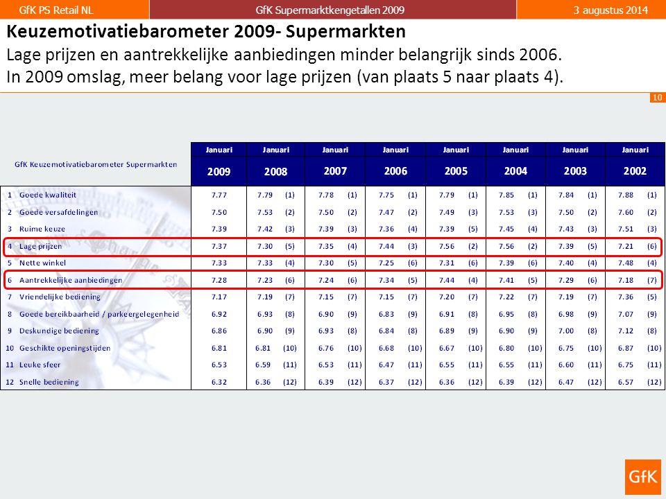 10 GfK PS Retail NLGfK Supermarktkengetallen 20093 augustus 2014 Keuzemotivatiebarometer 2009- Supermarkten Lage prijzen en aantrekkelijke aanbiedingen minder belangrijk sinds 2006.