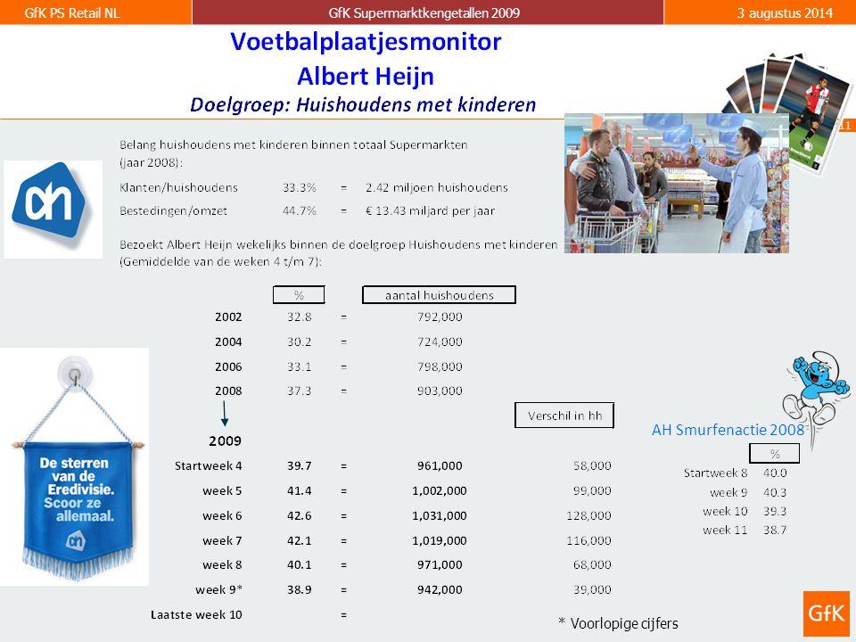 11 GfK PS Retail NLGfK Supermarktkengetallen 20093 augustus 2014 AH Smurfenactie 2008 * Voorlopige cijfers