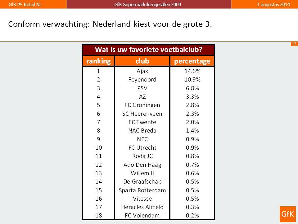 12 GfK PS Retail NLGfK Supermarktkengetallen 20093 augustus 2014 Conform verwachting: Nederland kiest voor de grote 3.