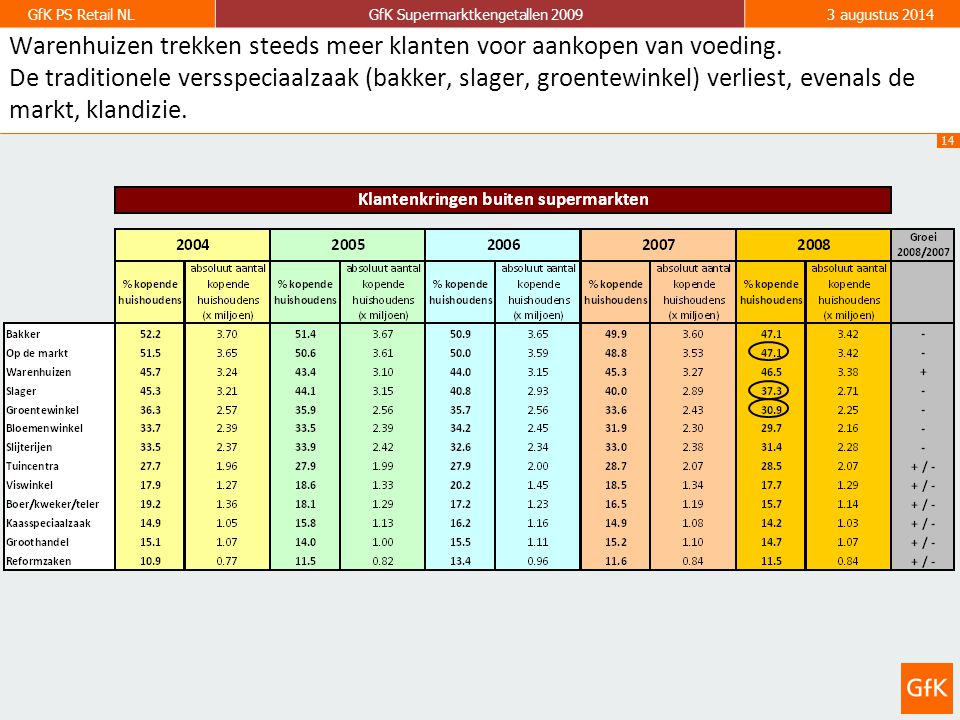14 GfK PS Retail NLGfK Supermarktkengetallen 20093 augustus 2014 Warenhuizen trekken steeds meer klanten voor aankopen van voeding.