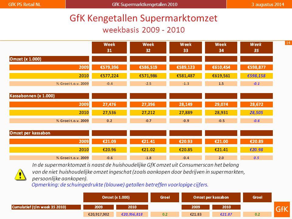 14 GfK PS Retail NLGfK Supermarktkengetallen 20103 augustus 2014 GfK Kengetallen Supermarktomzet weekbasis 2009 - 2010 Opmerking: de schuingedrukte (b