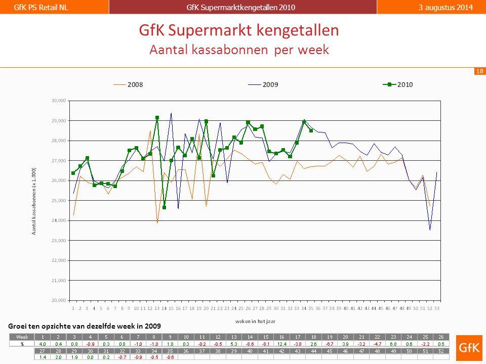 18 GfK PS Retail NLGfK Supermarktkengetallen 20103 augustus 2014 GfK Supermarkt kengetallen Aantal kassabonnen per week Groei ten opzichte van dezelfd