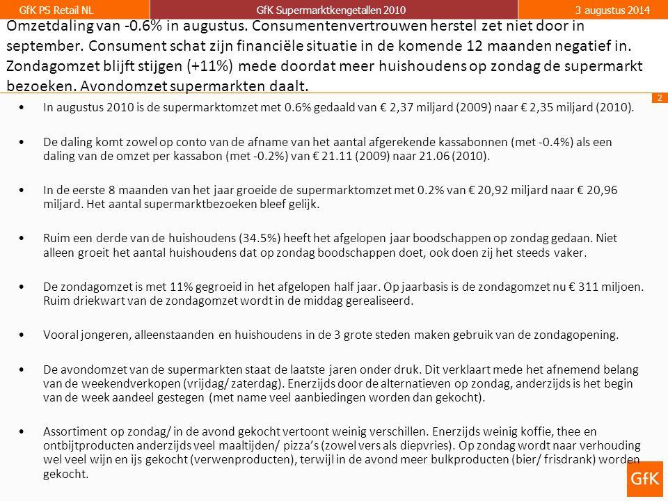 2 GfK PS Retail NLGfK Supermarktkengetallen 20103 augustus 2014 Omzetdaling van -0.6% in augustus. Consumentenvertrouwen herstel zet niet door in sept