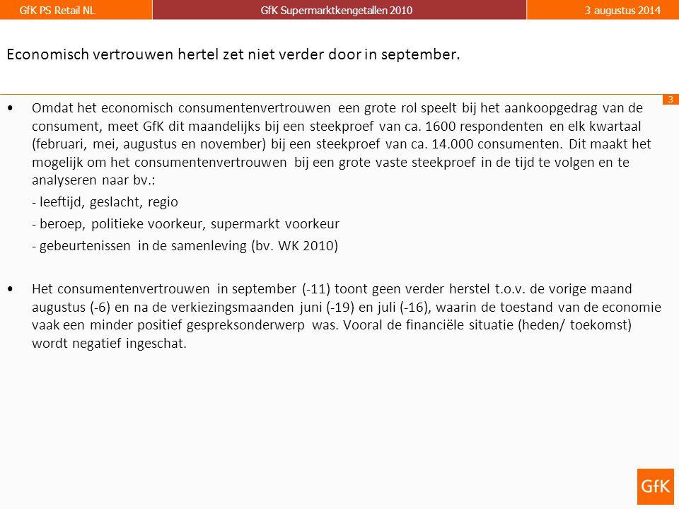 3 GfK PS Retail NLGfK Supermarktkengetallen 20103 augustus 2014 Economisch vertrouwen hertel zet niet verder door in september. Omdat het economisch c