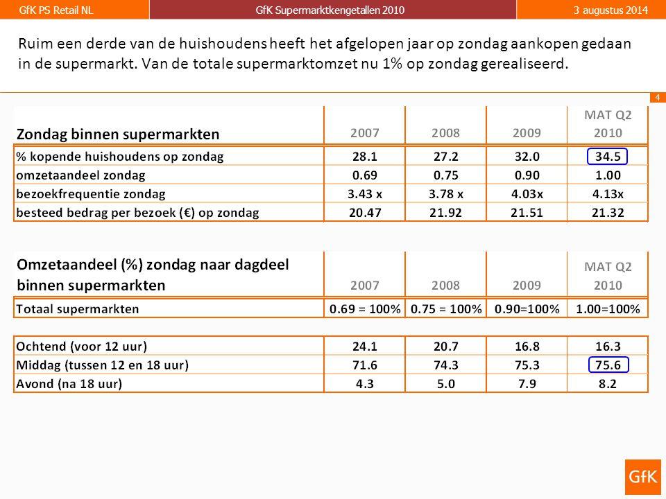 4 GfK PS Retail NLGfK Supermarktkengetallen 20103 augustus 2014 Ruim een derde van de huishoudens heeft het afgelopen jaar op zondag aankopen gedaan i