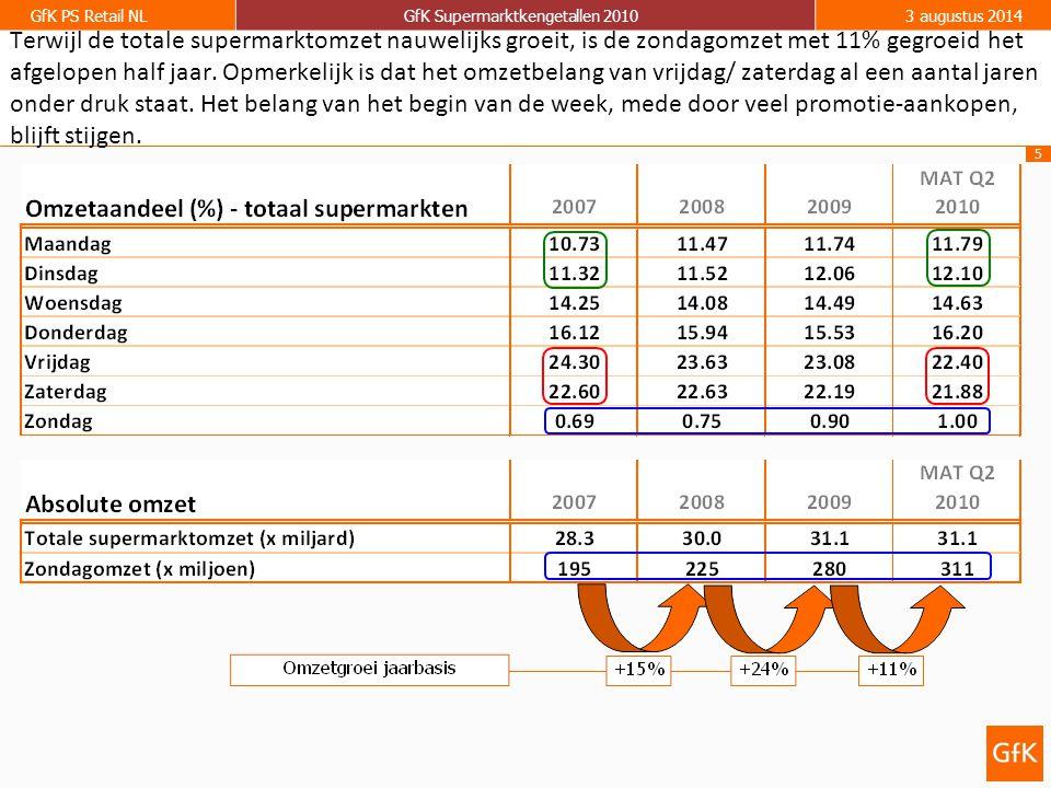 5 GfK PS Retail NLGfK Supermarktkengetallen 20103 augustus 2014 Terwijl de totale supermarktomzet nauwelijks groeit, is de zondagomzet met 11% gegroei