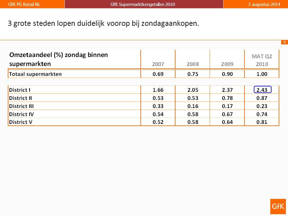 10 GfK PS Retail NLGfK Supermarktkengetallen 20103 augustus 2014 Avondomzet van de supermarkten staat laatste jaren onder druk.