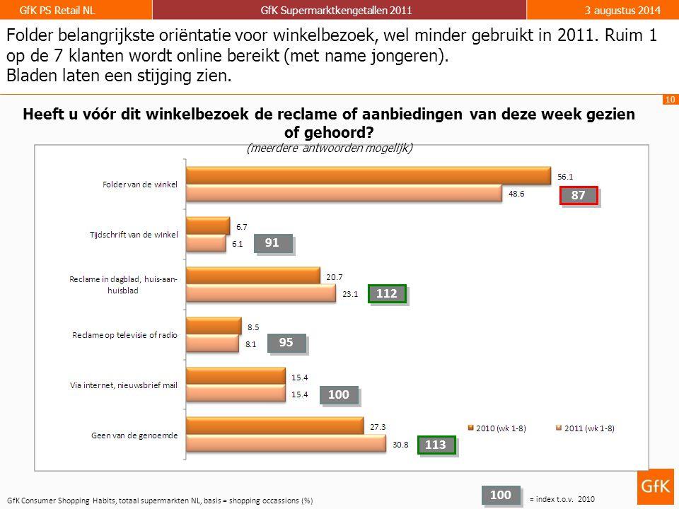 10 GfK PS Retail NLGfK Supermarktkengetallen 20113 augustus 2014 Folder belangrijkste oriëntatie voor winkelbezoek, wel minder gebruikt in 2011. Ruim