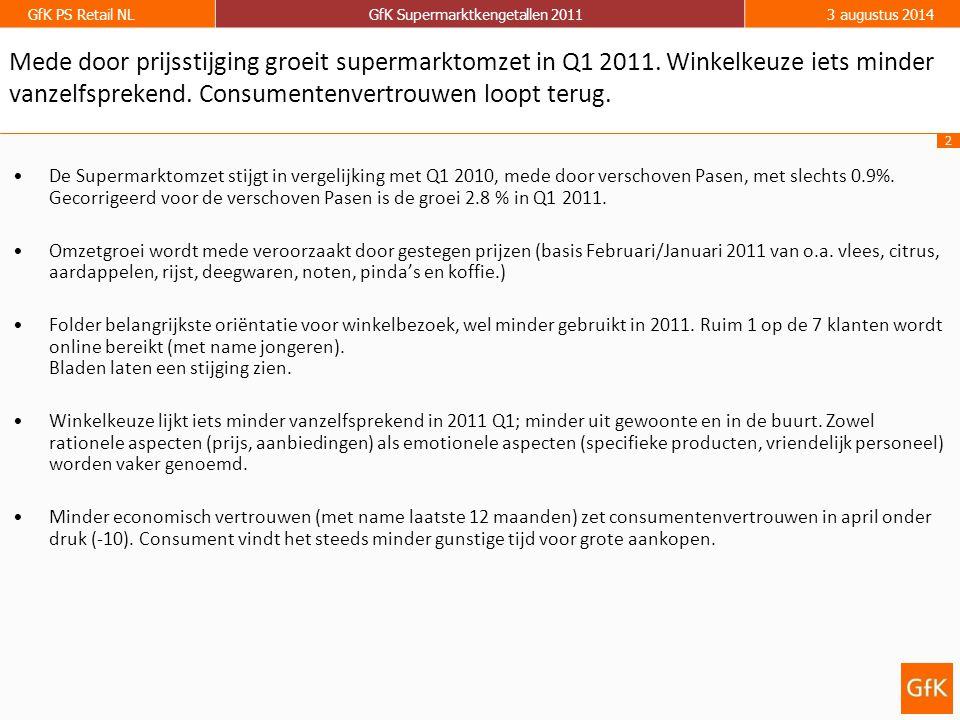 2 GfK PS Retail NLGfK Supermarktkengetallen 20113 augustus 2014 Mede door prijsstijging groeit supermarktomzet in Q1 2011. Winkelkeuze iets minder van