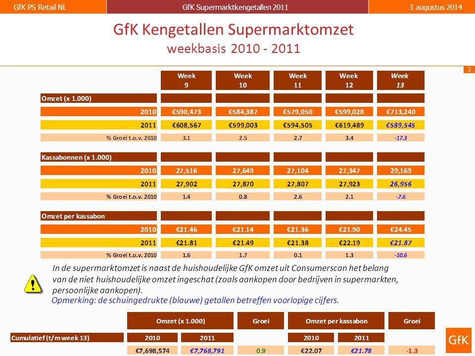 3 GfK PS Retail NLGfK Supermarktkengetallen 20113 augustus 2014 GfK Kengetallen Supermarktomzet weekbasis 2010 - 2011 Opmerking: de schuingedrukte (blauwe) getallen betreffen voorlopige cijfers.