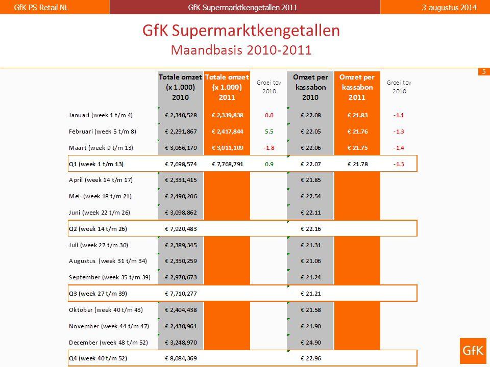 6 GfK PS Retail NLGfK Supermarktkengetallen 20113 augustus 2014 GfK Supermarktkengetallen Omzet per week (totaal assortiment) Groei ten opzichte van dezelfde week in 2010