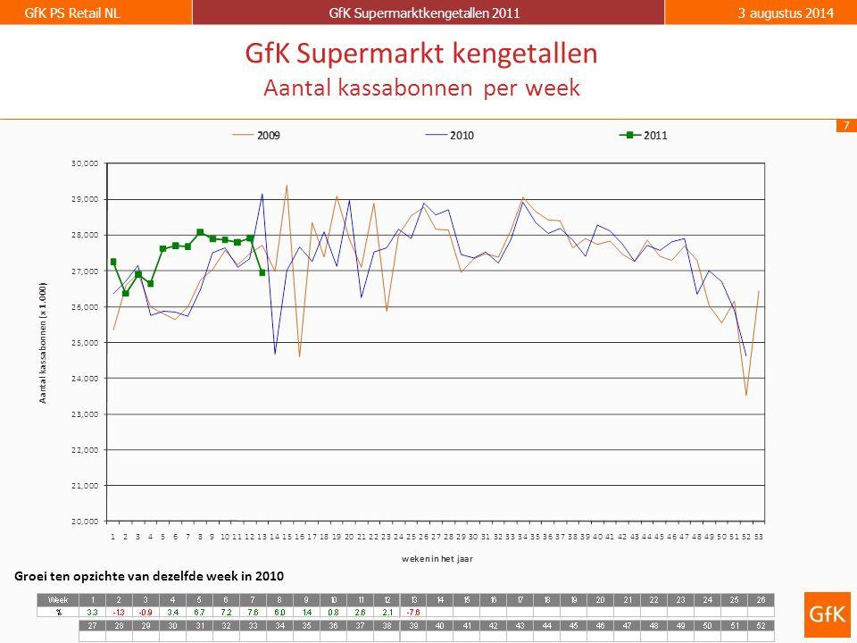 7 GfK PS Retail NLGfK Supermarktkengetallen 20113 augustus 2014 GfK Supermarkt kengetallen Aantal kassabonnen per week Groei ten opzichte van dezelfde week in 2010