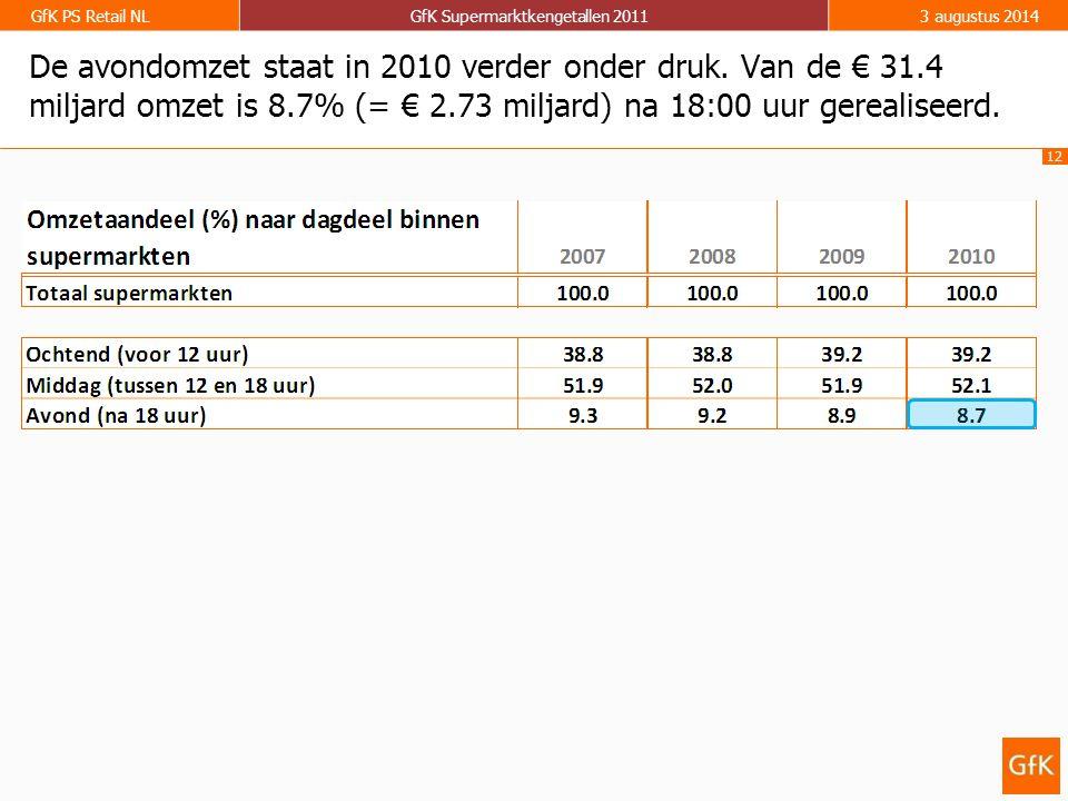 12 GfK PS Retail NLGfK Supermarktkengetallen 20113 augustus 2014 De avondomzet staat in 2010 verder onder druk. Van de € 31.4 miljard omzet is 8.7% (=